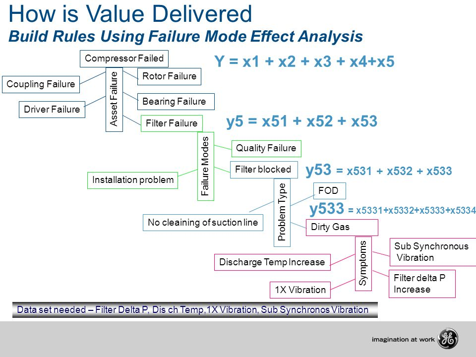 How is Value Delivered Build Rules Using Failure Mode Effect Analysis