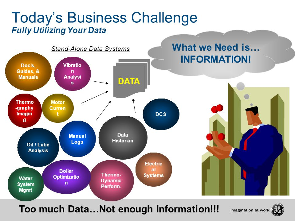 Today's Business Challenge Fully Utilizing Your Data