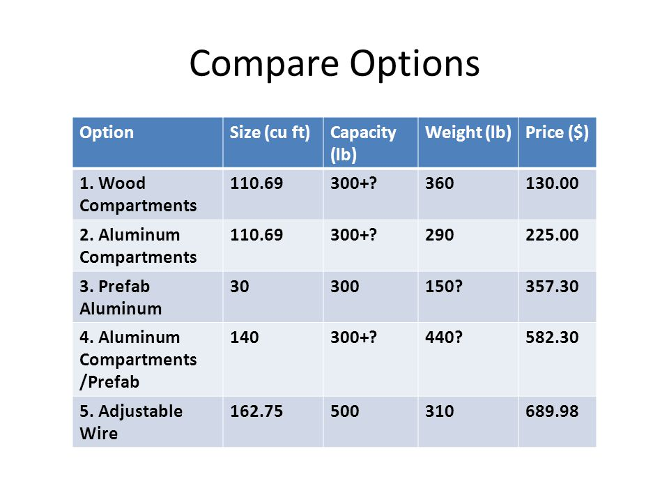 Compare Options Option Size (cu ft) Capacity (lb) Weight (lb)