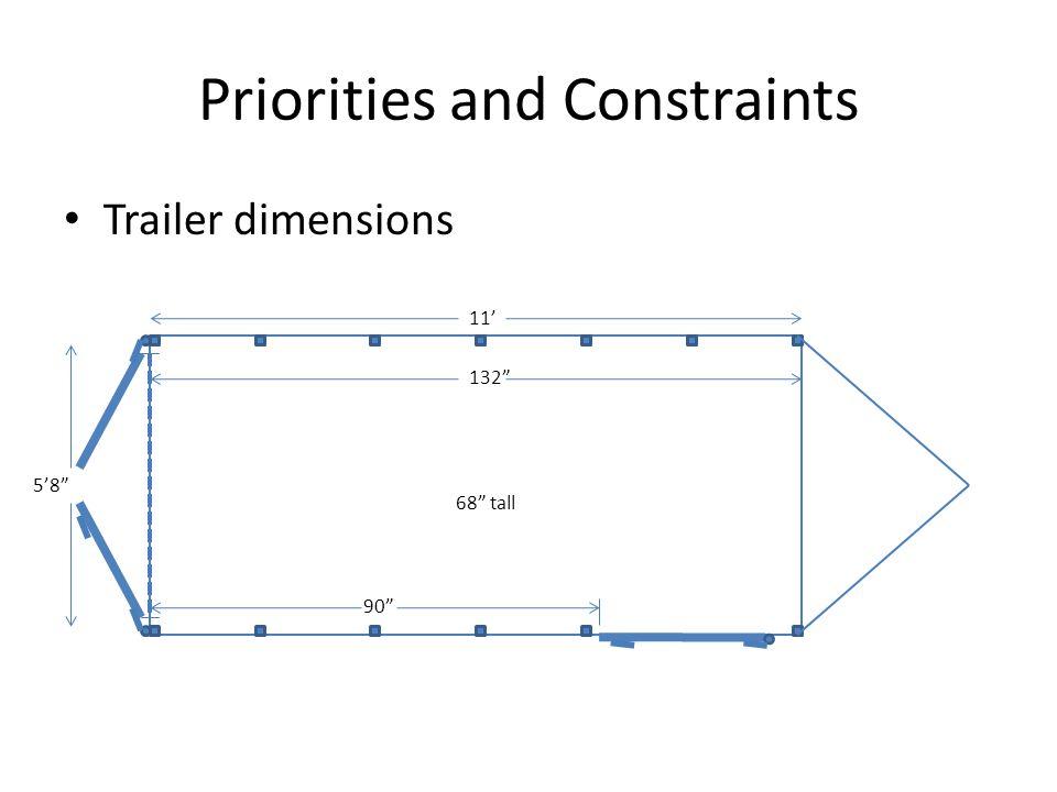 Priorities and Constraints