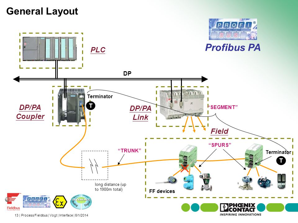 General Layout Profibus PA PLC T DP/PA Coupler DP/PA Link Field T DP