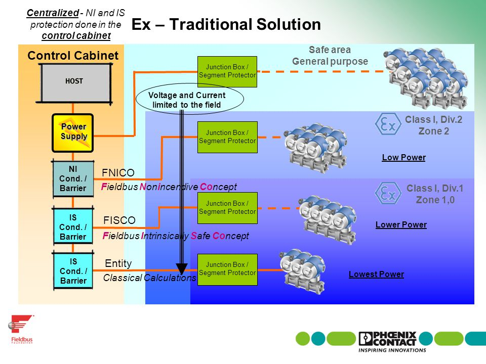 Ex – Traditional Solution