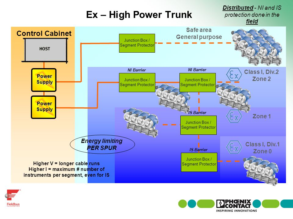 Ex – High Power Trunk Control Cabinet