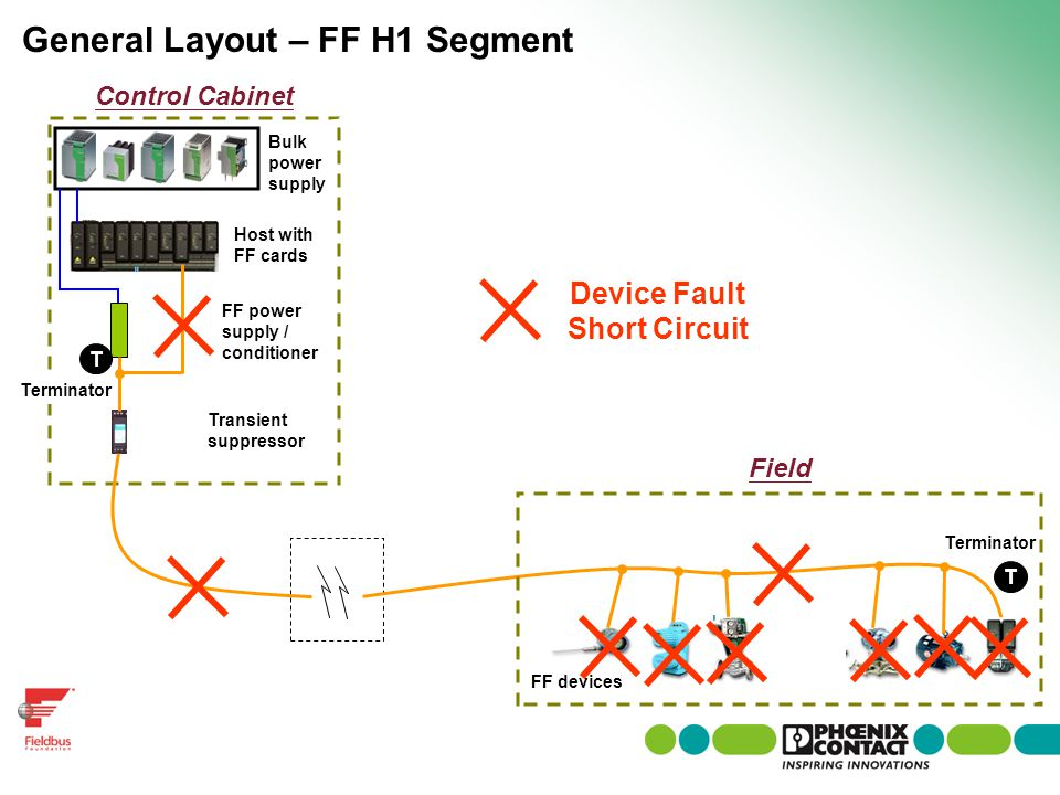 Device Fault Short Circuit