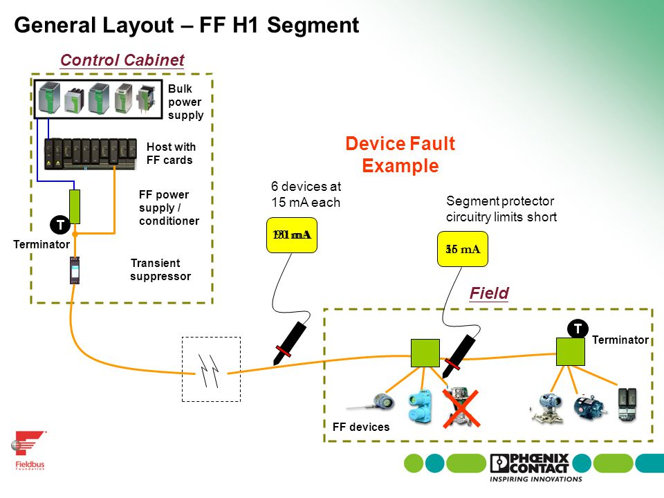 General Layout – FF H1 Segment