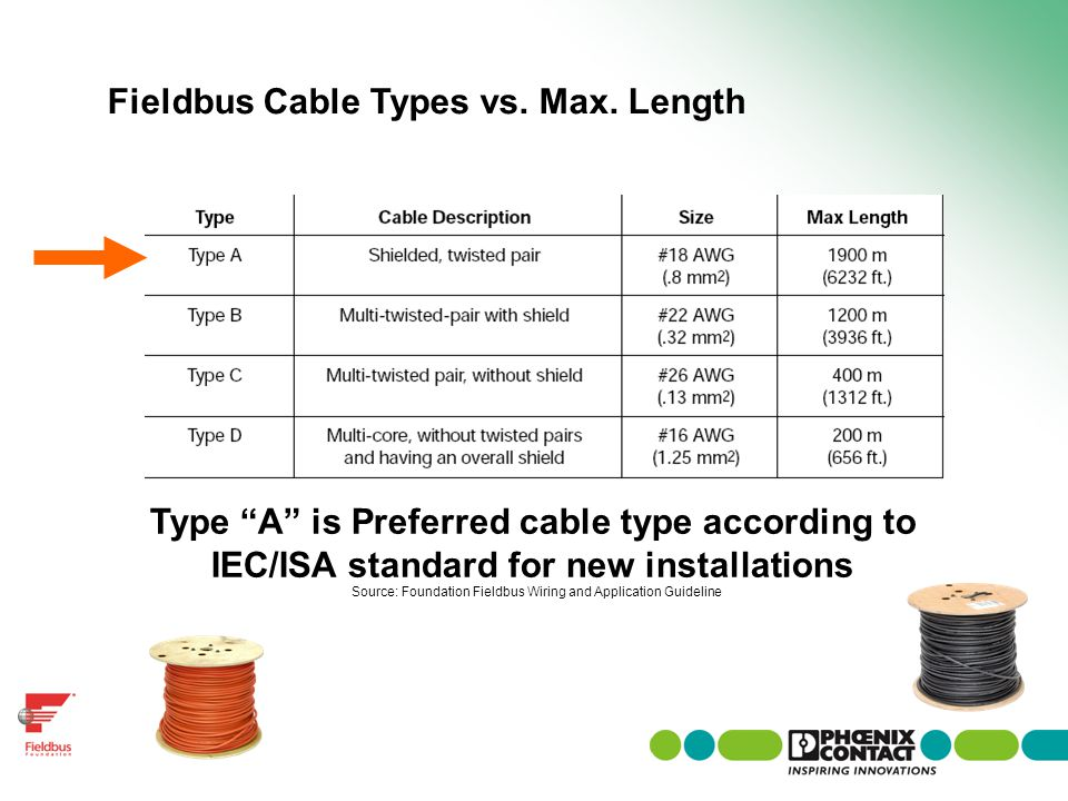 Fieldbus Cable Types vs. Max. Length