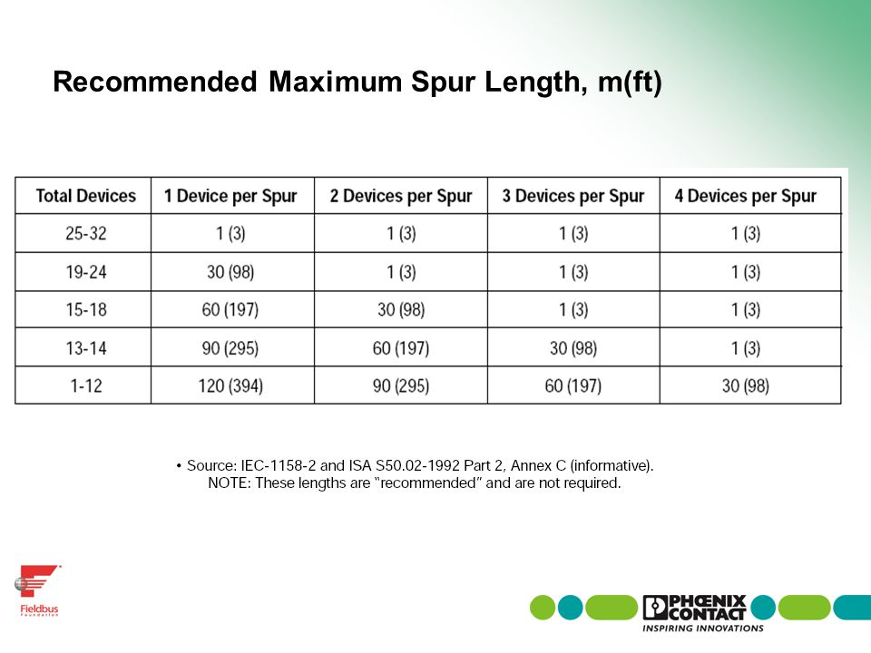 Recommended Maximum Spur Length, m(ft)