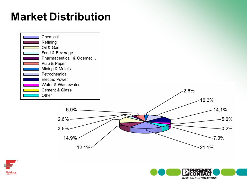 Market Distribution