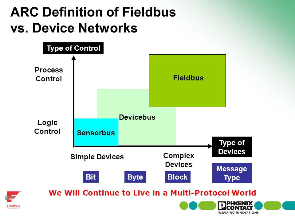 ARC Definition of Fieldbus vs. Device Networks