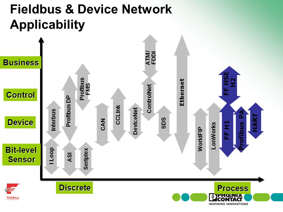 Fieldbus & Device Network Applicability