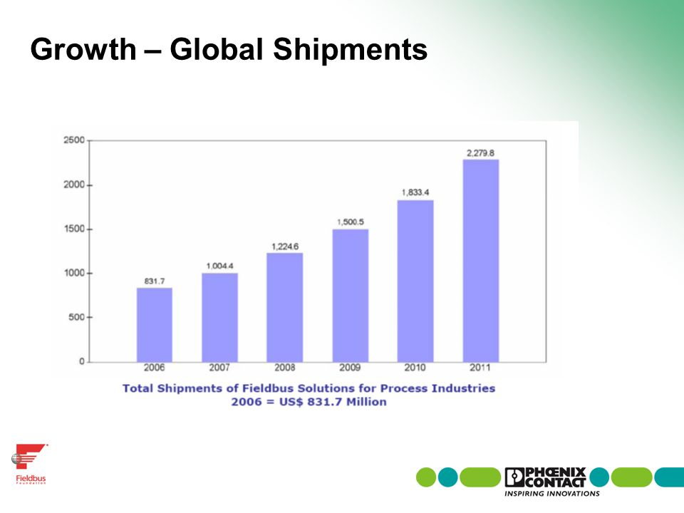 Growth – Global Shipments