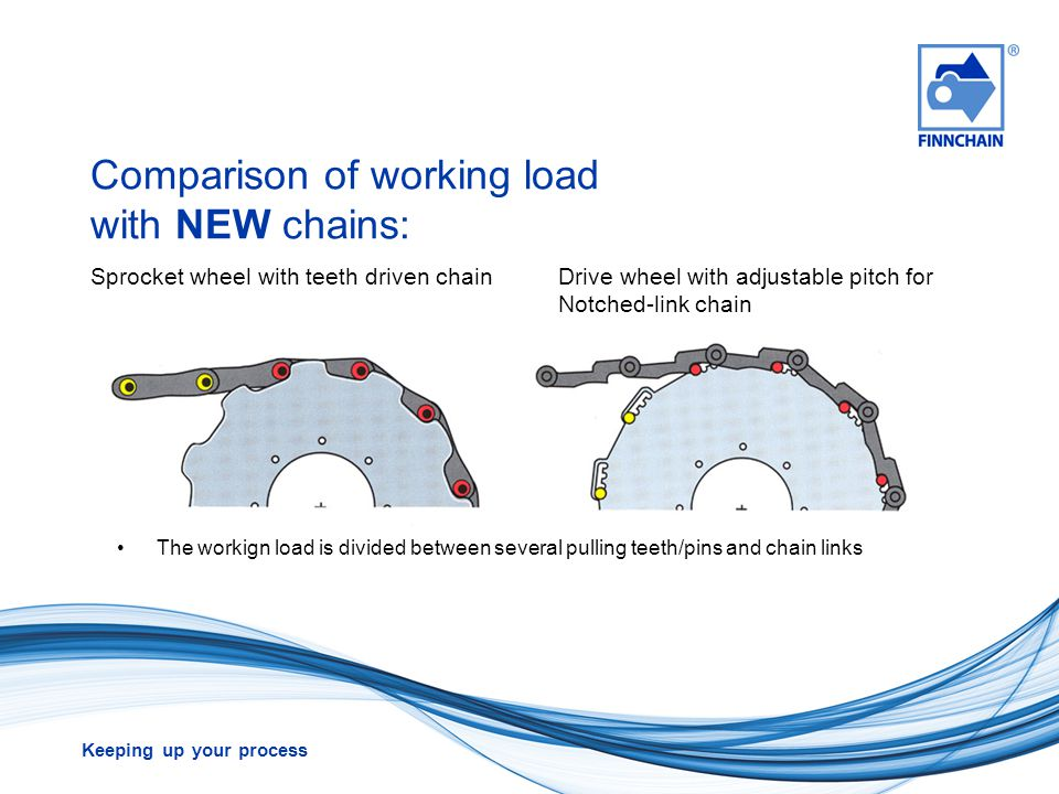 Comparison of working load with NEW chains: