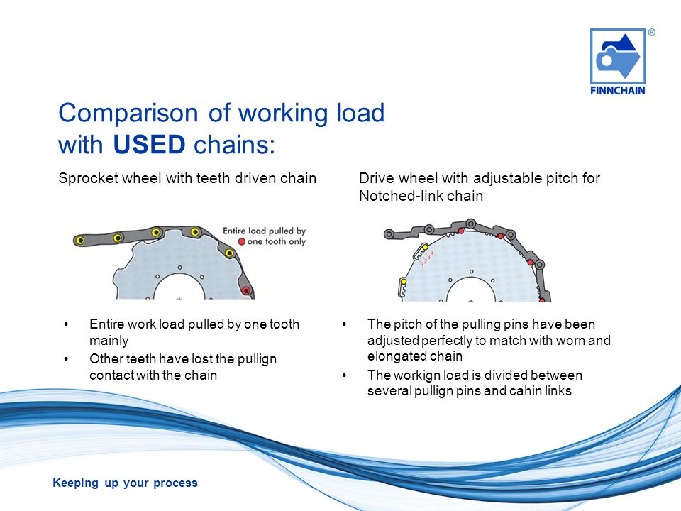 Comparison of working load with USED chains: