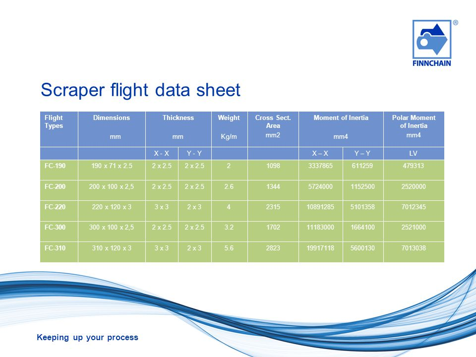 Scraper flight data sheet