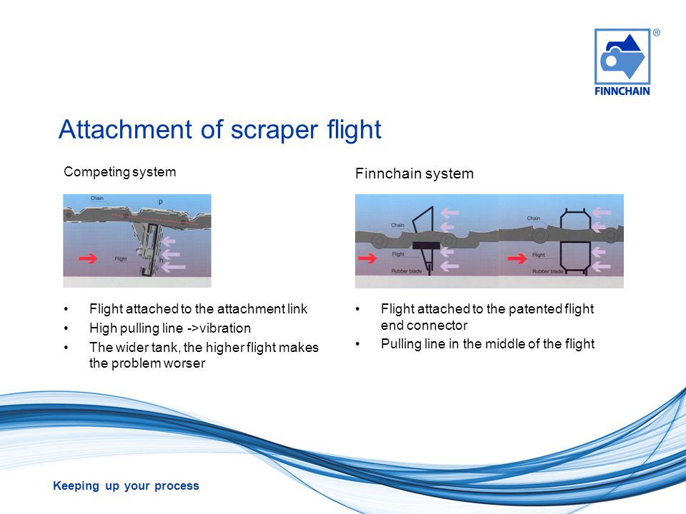 Attachment of scraper flight