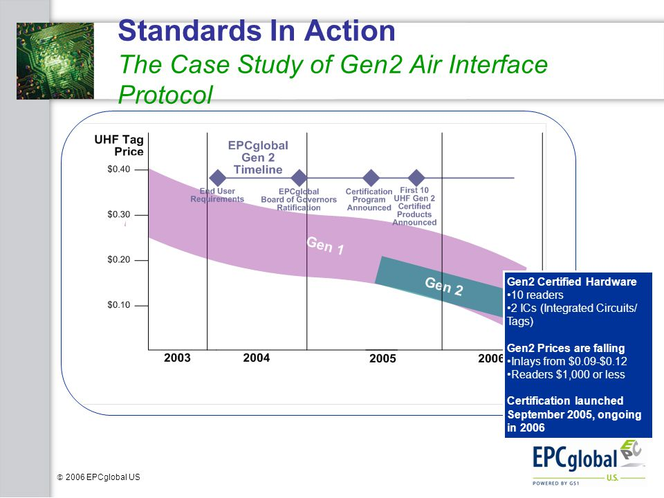 Standards In Action The Case Study of Gen2 Air Interface Protocol