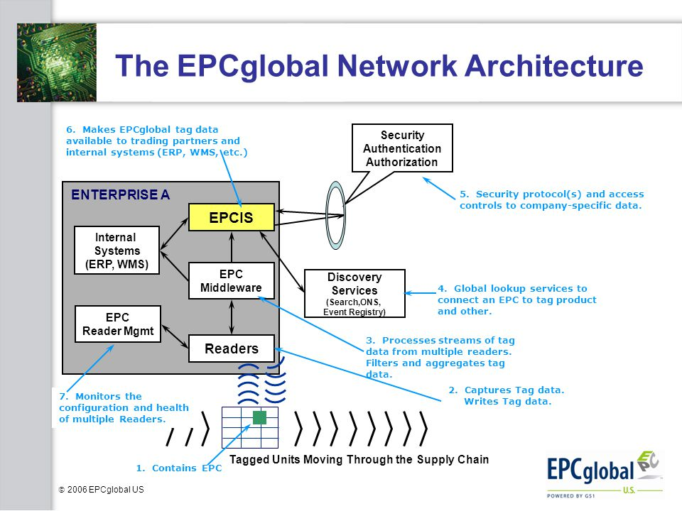 The EPCglobal Network Architecture