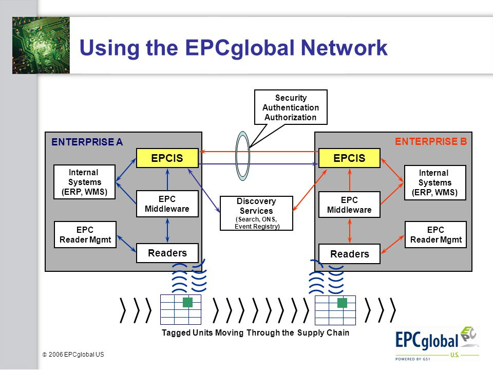 Using the EPCglobal Network