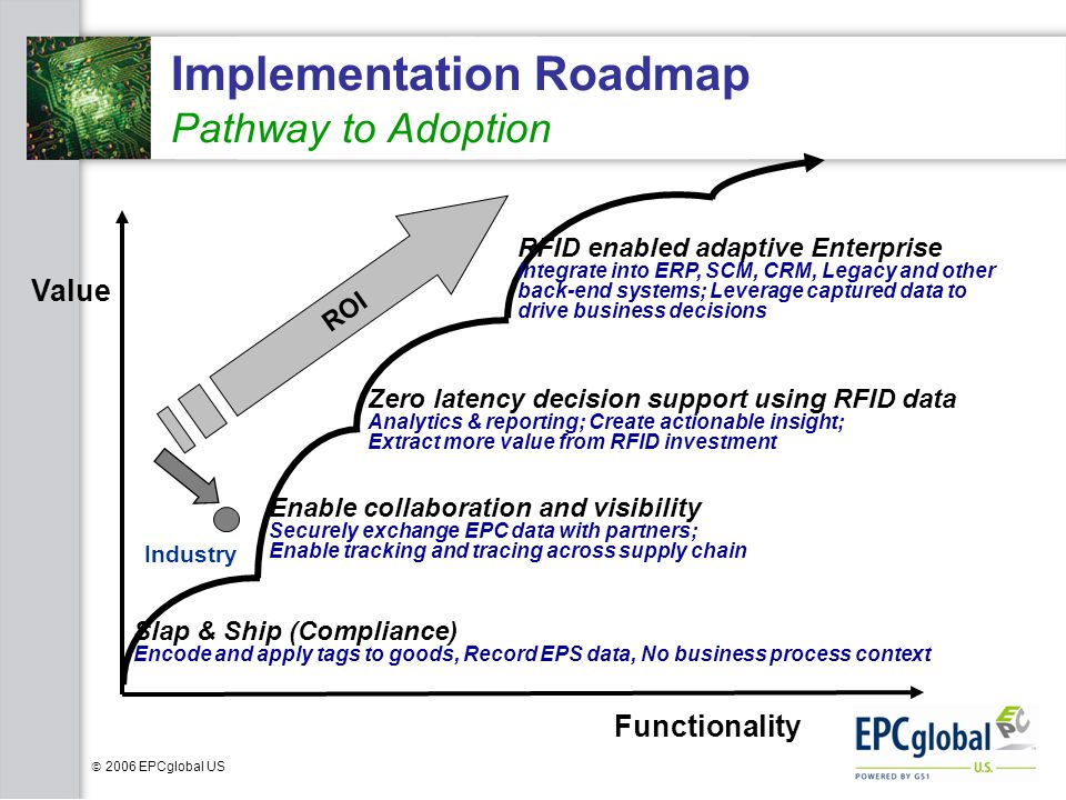 Implementation Roadmap Pathway to Adoption