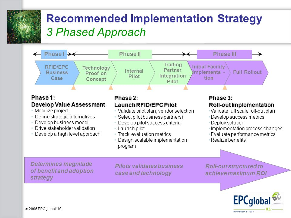 Recommended Implementation Strategy 3 Phased Approach