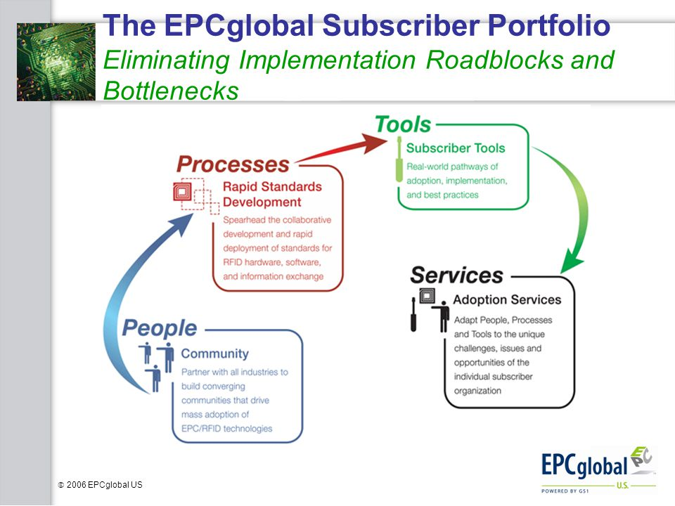 The EPCglobal Subscriber Portfolio Eliminating Implementation Roadblocks and Bottlenecks