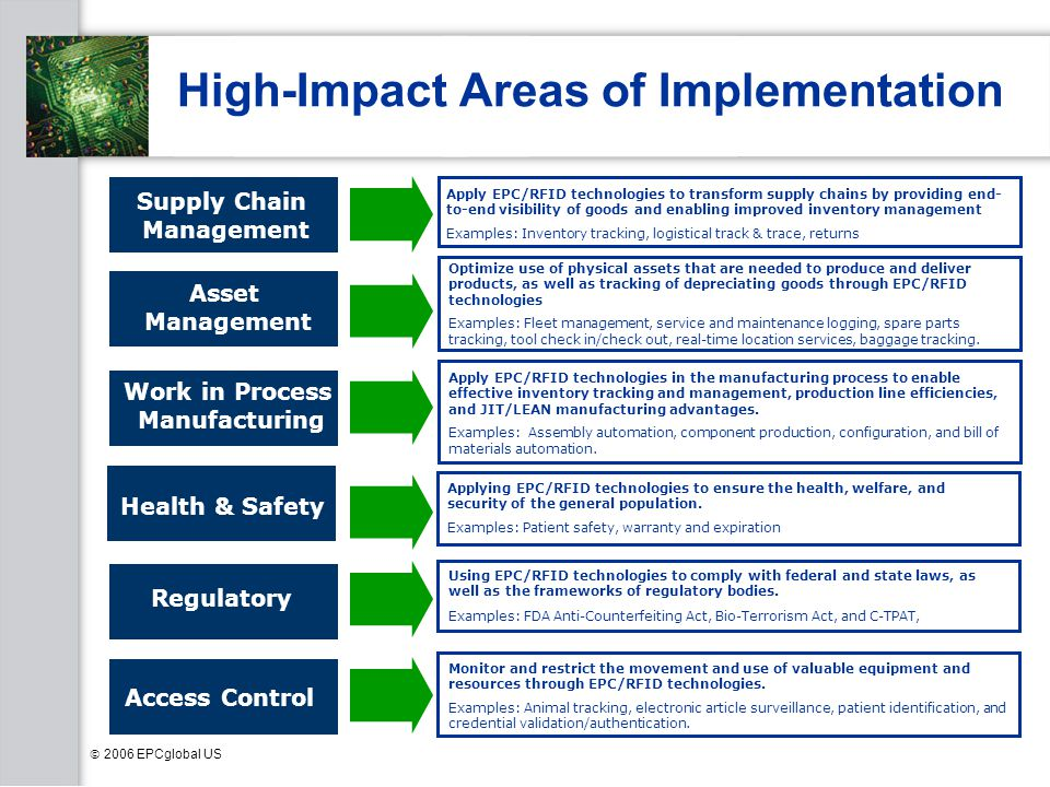 High-Impact Areas of Implementation