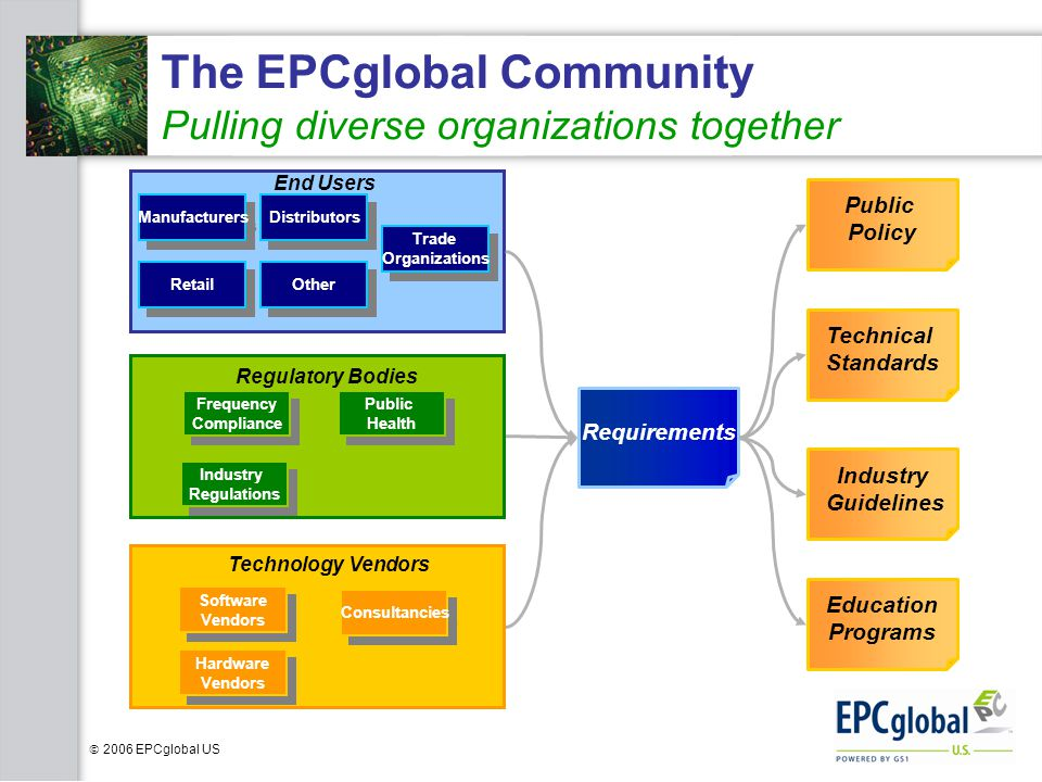 The EPCglobal Community Pulling diverse organizations together