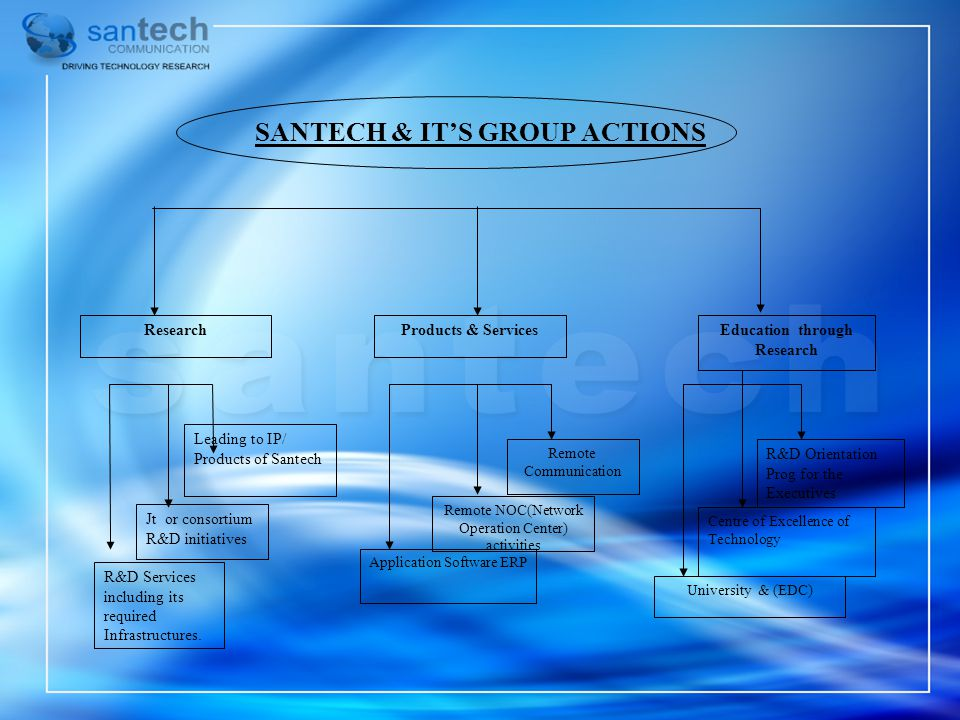 SANTECH & IT'S GROUP ACTIONS