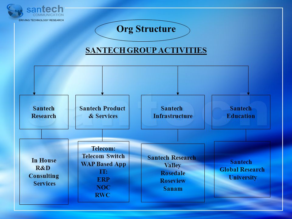 SANTECH GROUP ACTIVITIES
