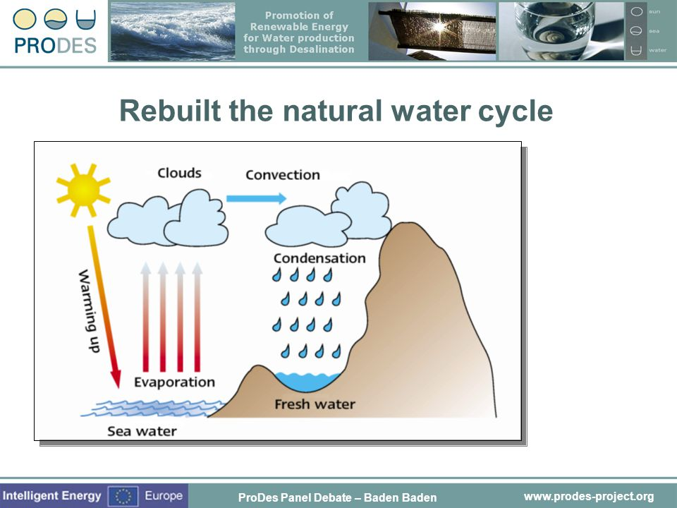 Rebuilt the natural water cycle