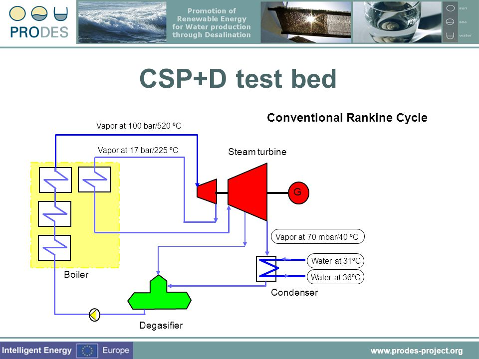 CSP+D test bed Conventional Rankine Cycle G Steam turbine Boiler