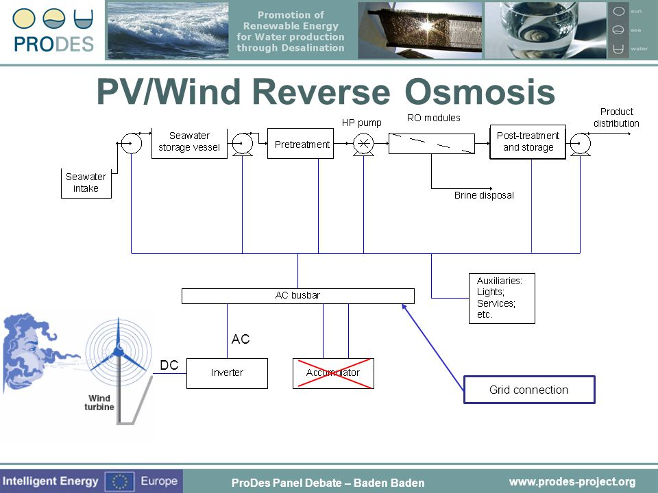 PV/Wind Reverse Osmosis