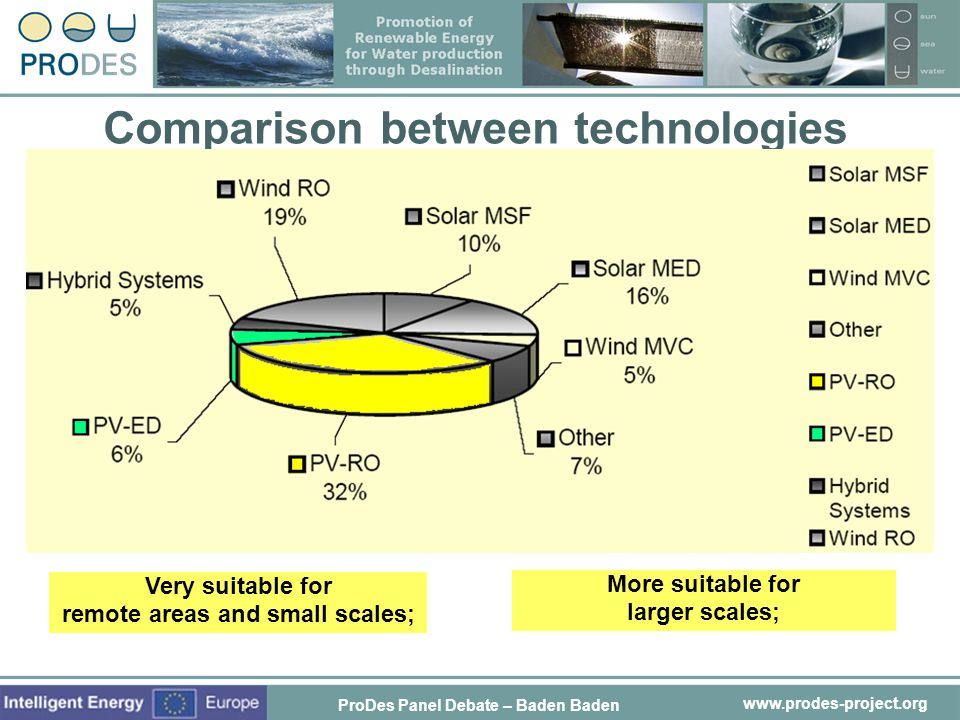 Comparison between technologies remote areas and small scales;