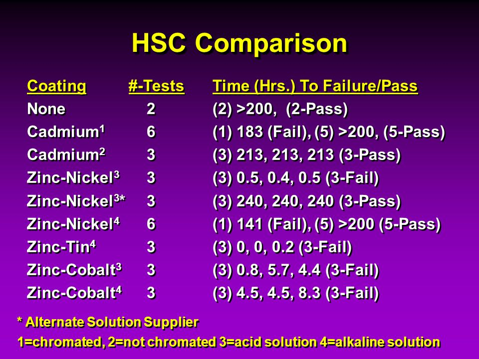 HSC Comparison Coating #-Tests Time (Hrs.) To Failure/Pass