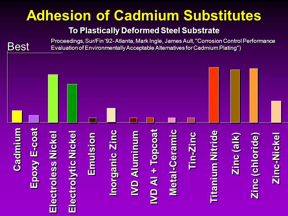 Adhesion of Cadmium Substitutes