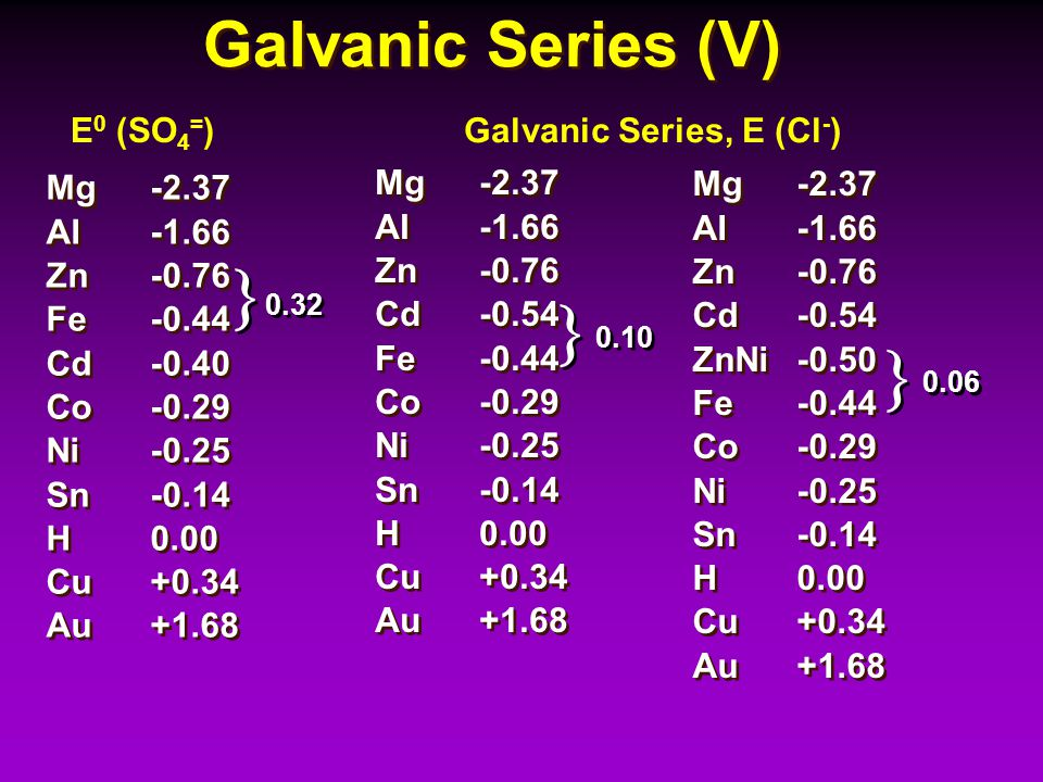    Galvanic Series (V) E0 (SO4=) Galvanic Series, E (Cl-) Mg -2.37