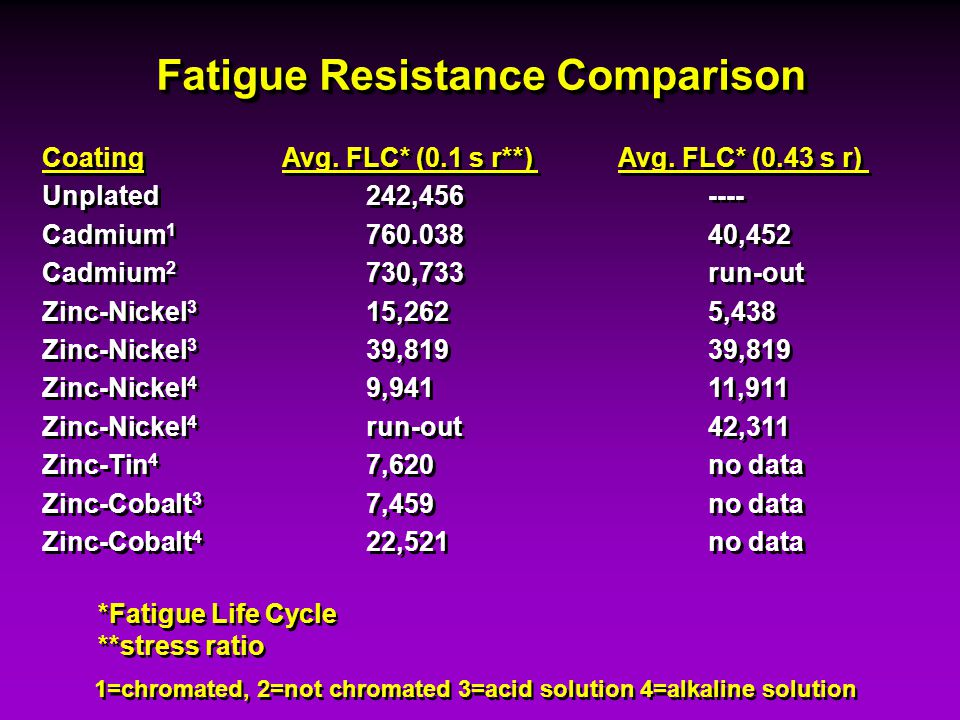 Fatigue Resistance Comparison