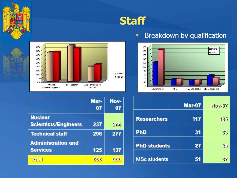 Staff Breakdown by qualification Mar-07 Nov-07