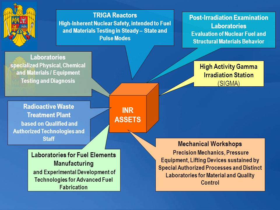 INR ASSETS TRIGA Reactors Post-Irradiation Examination Laboratories