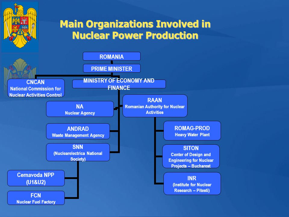 Main Organizations Involved in Nuclear Power Production