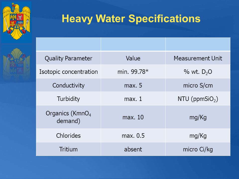 Heavy Water Specifications