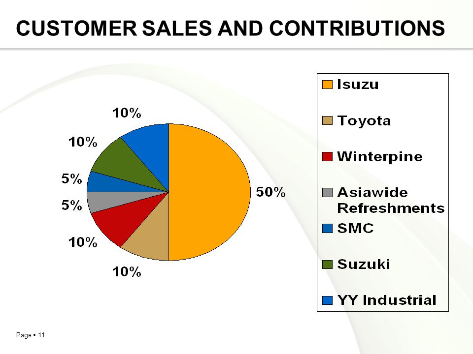 CUSTOMER SALES AND CONTRIBUTIONS