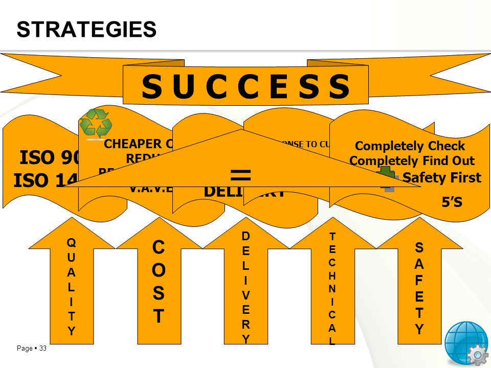 = S U C C E S S STRATEGIES ISO 9001 ISO 14001 C O S T