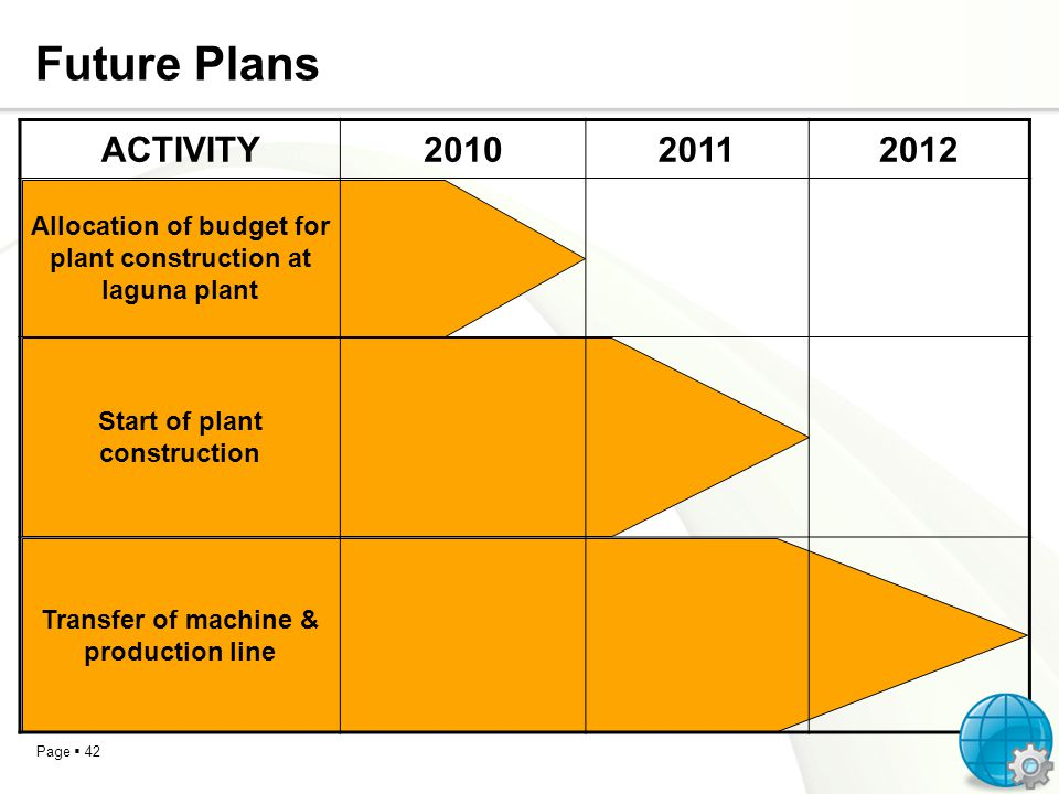 Future Plans ACTIVITY. 2010. 2011. 2012. Allocation of budget for plant construction at laguna plant.