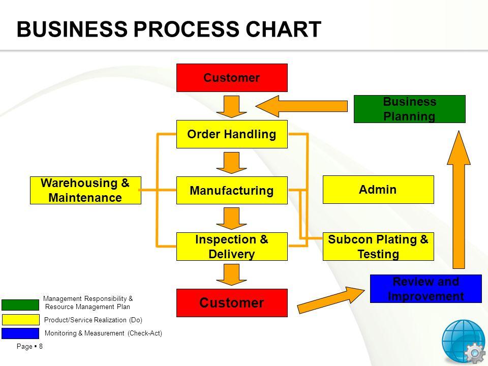 BUSINESS PROCESS CHART