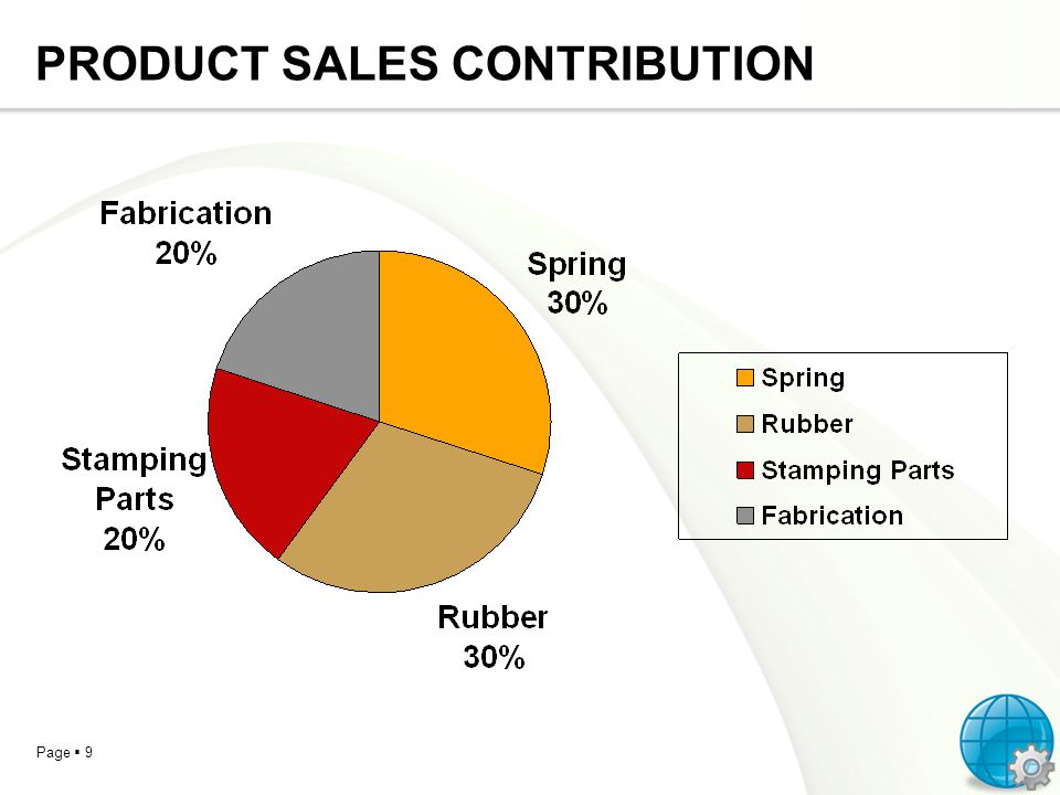 PRODUCT SALES CONTRIBUTION