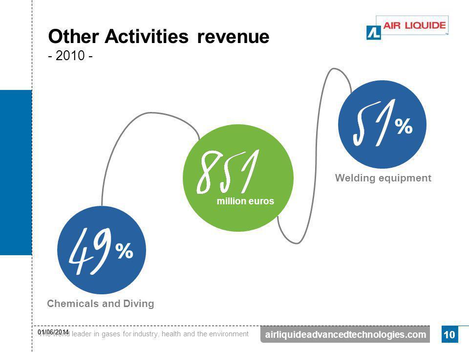 Other Activities revenue - 2010 -
