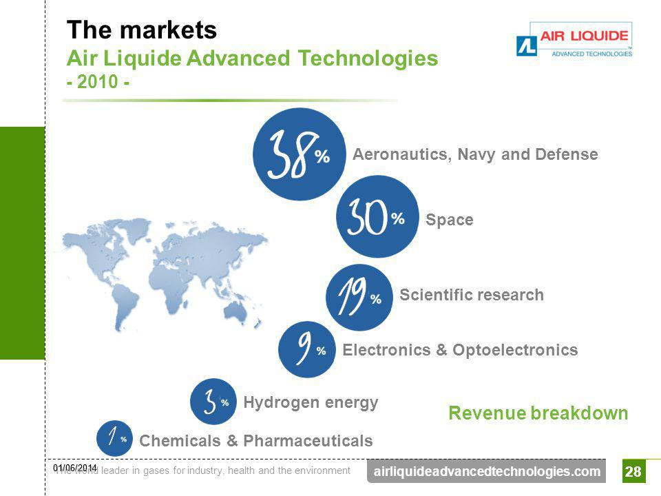 The markets Air Liquide Advanced Technologies - 2010 -