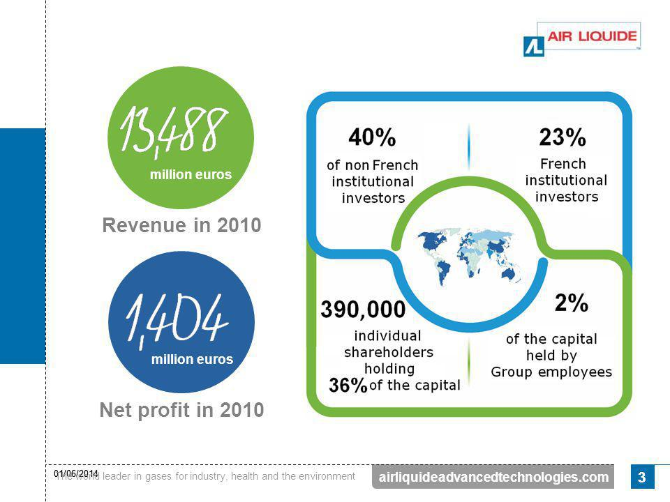 Revenue in 2010 Net profit in 2010