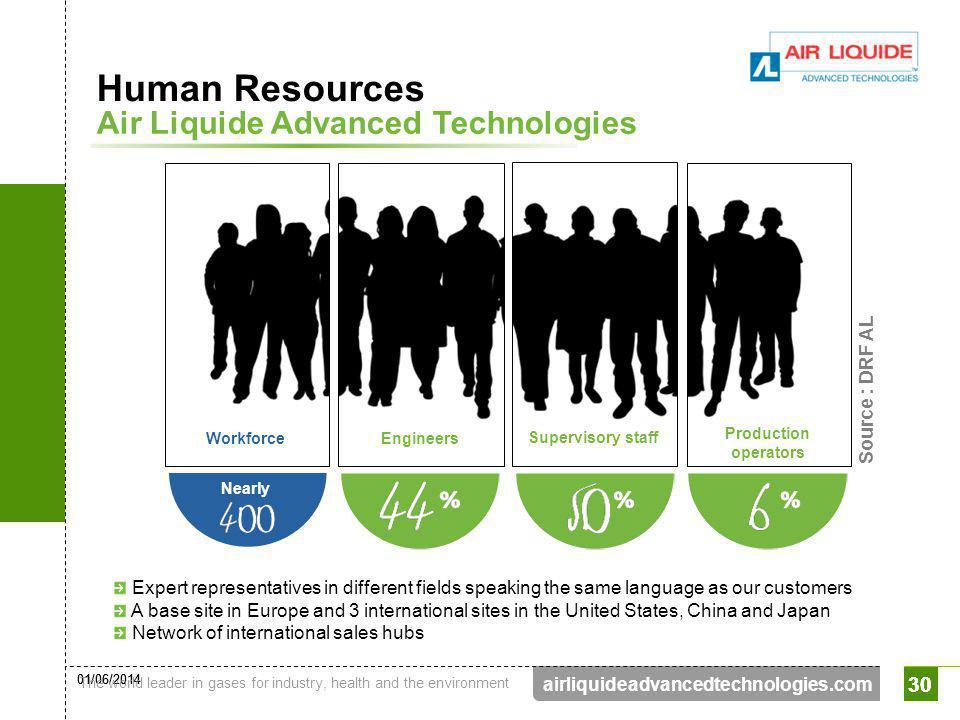 Human Resources Air Liquide Advanced Technologies 30 Source : DRF AL